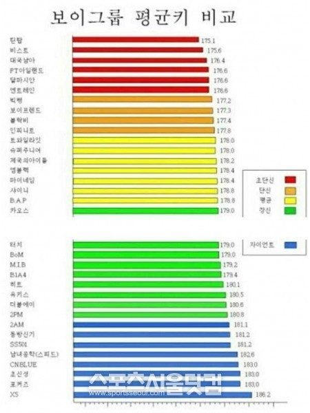 韓国男子アイドルグループの平均身長